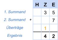 Addition Beispiel 1 - Schritt 3
