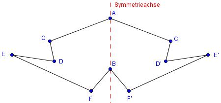 Beispiel Achsensymmetrie