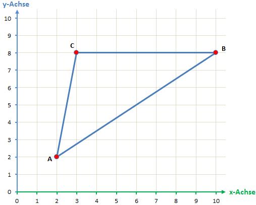 Koordinatensystem Dreieck Schritt 2