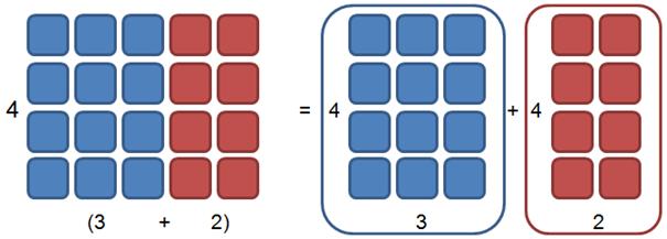 Distributivgesetz - Beispiel Addition 2