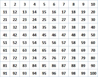Primzahlen - Schritt 0