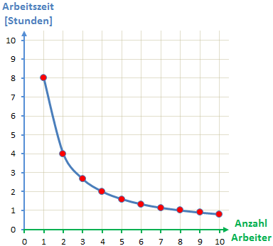 Graph antiproportionale Zuordnung