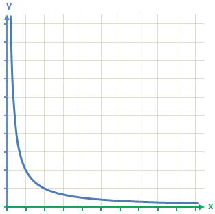 allgemeiner Graph antiproportionale Zuordnung