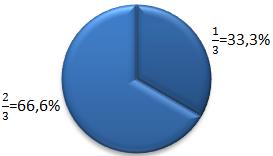 Beispiel 33% 66%