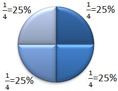Beispiel 25%