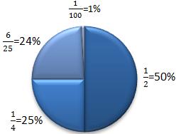 Beispiel 50%, 25%, 24%, 1%