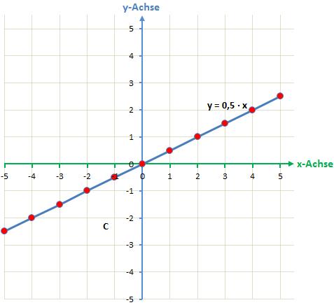 Beispiel - lineare Funktion