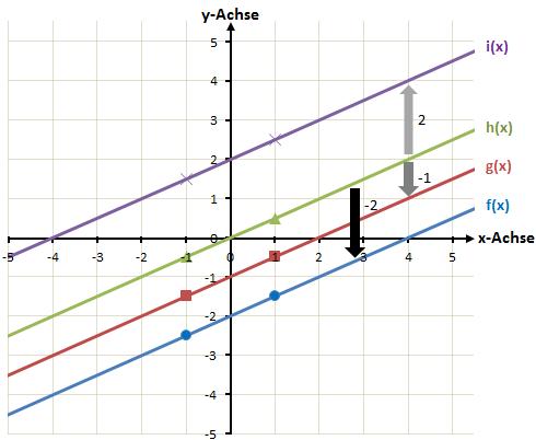lineare Funktionen nach oben und unten verschoben