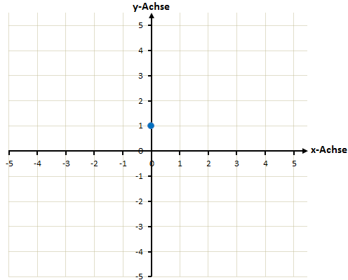 Zeichnen einer linearen Funktion - Schritt 1