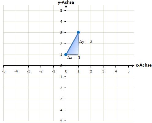Zeichnen einer linearen Funktion - Schritt 2