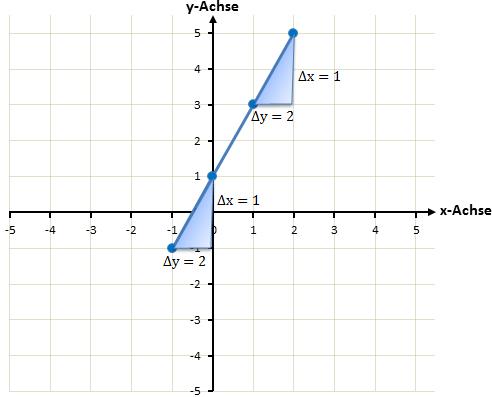 Zeichnen einer linearen Funktion - Schritt 3