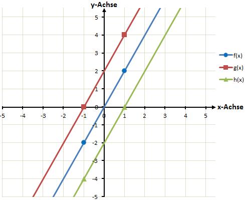 Lineare Funktionen Beispiele