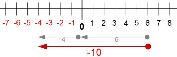 Subtraktion ganzer Zahlen ⇒ verständliche Erklärung
