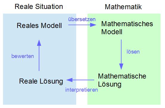 Kreislauf des Modellierens