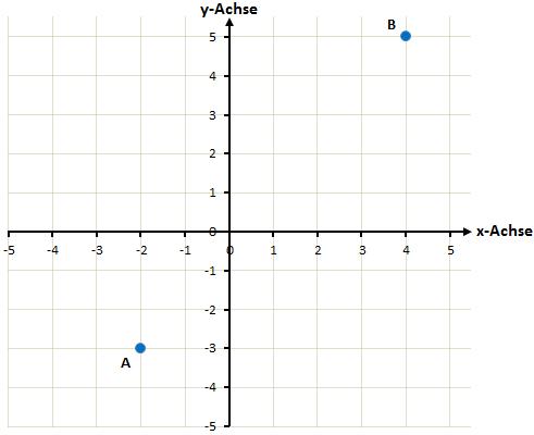 Koordinatensystem mit den Punkten A und B