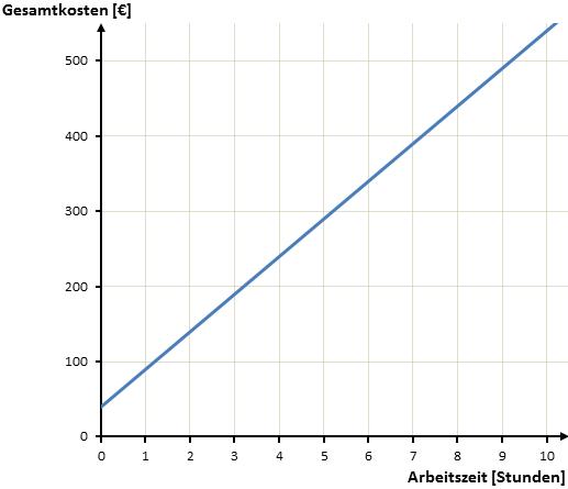 grafische Darstellung Beispiel 1