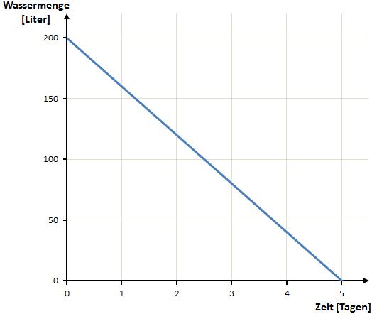 grafische Darstellung Beispiel 2