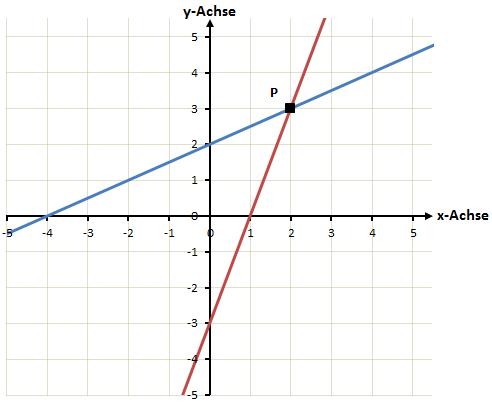 Darstellung Schnittpunkt linearer Funktionen