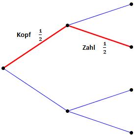 Baumdiagramm Kopf, Zahl