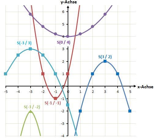 Scheitelpunkte quadratischer Funktionen
