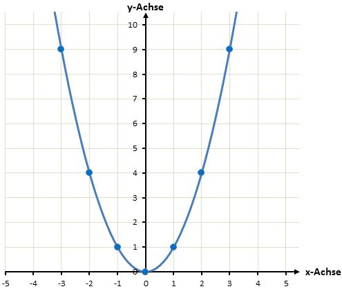 gezeichnete quadratische Funktion