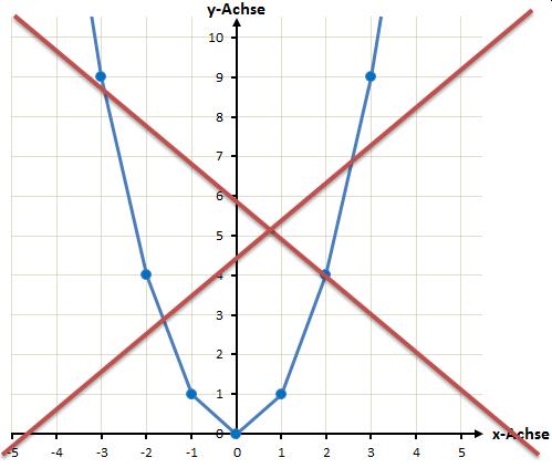 quadratische Funktion falsch verbunden