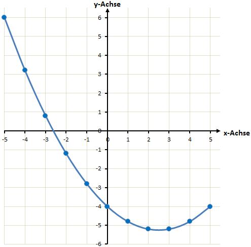 quadratische Funktion f(x) = 0,2x² - x – 4