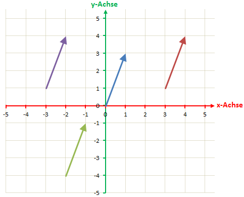 Vektor im Koordinatensystem 2D