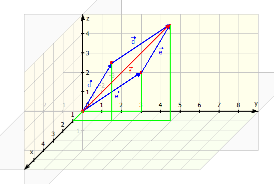Addition im Koordinatensystem 3D
