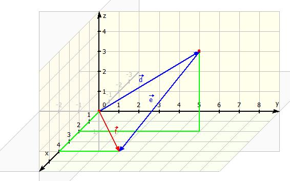 Subtraktion im 3D-Koordinatensystem