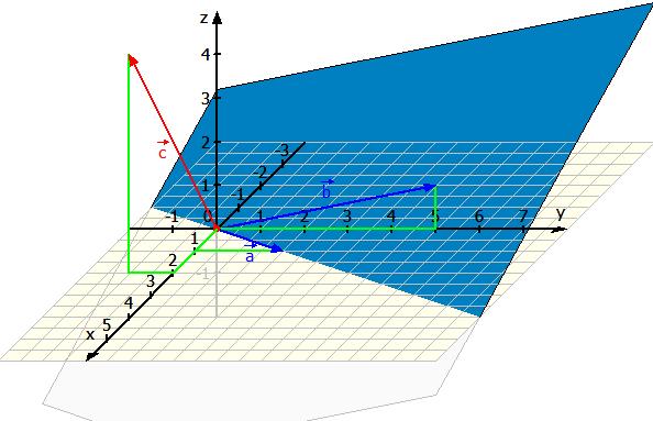 Kreuzprodukt grafisch dargestellt