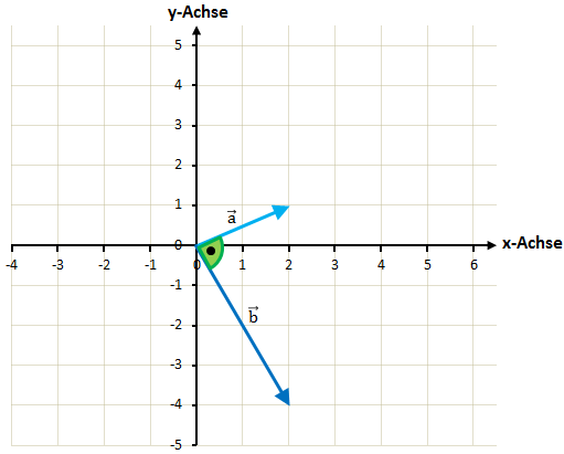Grafisch Skalarprodukt