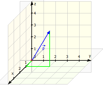 Vektor p
