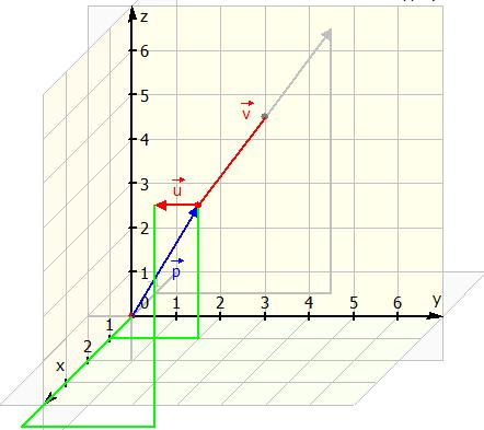 Vektoren p, u und v