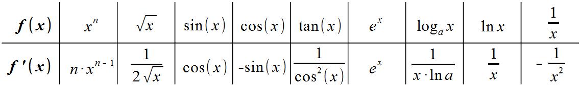 funktionen tabellarisch