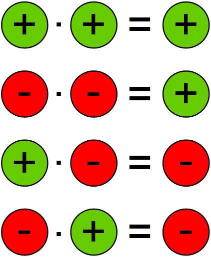 Vorzeichen bei Multiplikation