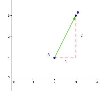 formel ebener vektor