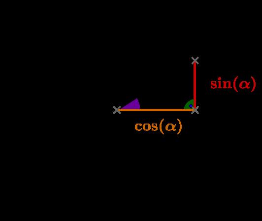 Kreis mit Sinus und Kosinus