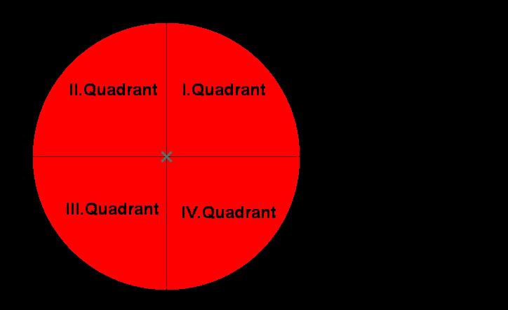 Einheitskreis in 4 Quadranten
