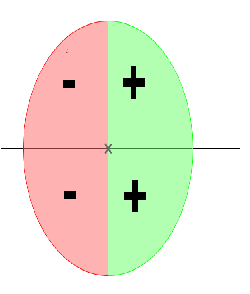 Einheitskreis vom Kosinus