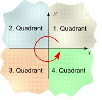 Koordinatensystem hat vier Quadranten
