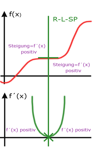 Rechts-Links Sattelpunkt