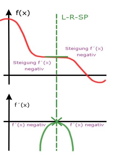 Rechts-Links Sattelpunkt 2