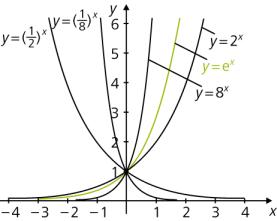 Grafik einer E-Funktion