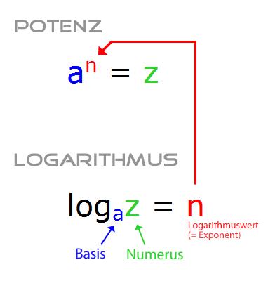 Zusammenhang zwischen Potenz und Logarithmus